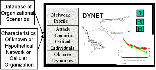 http://www.casos.cs.cmu.edu/projects/DyNet/dynet_info.jpg